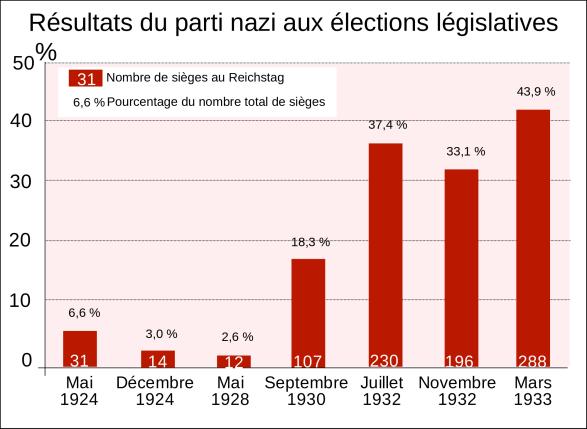 parti_nazi_aux_elections_legislatives-svg